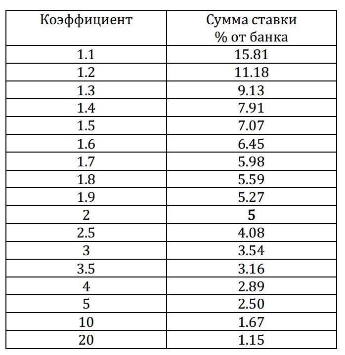 Флэт в ставках на футбол матч россия белоруссия хоккей 2021 ставки